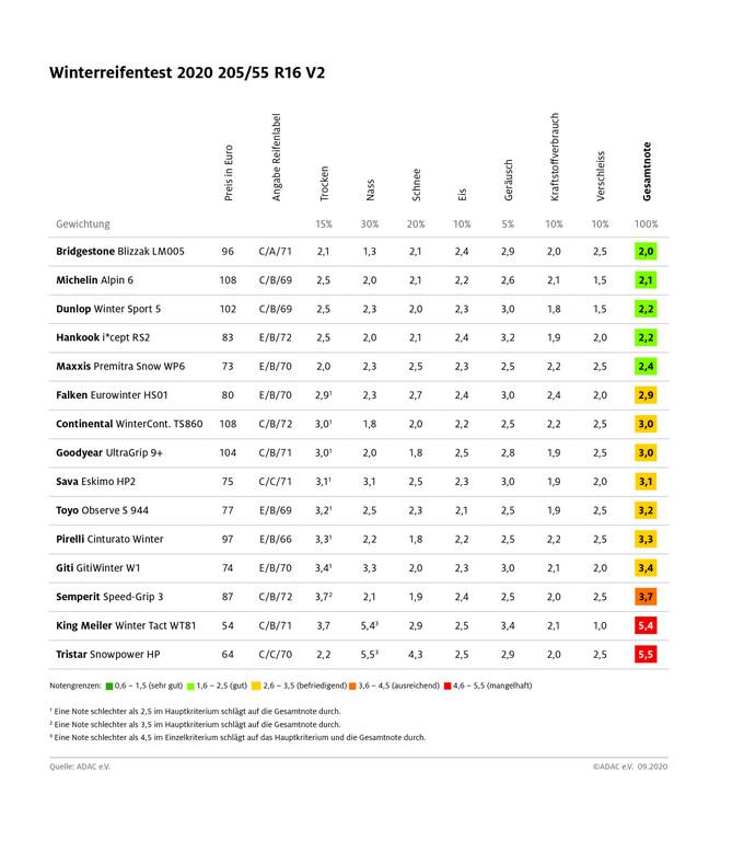 ADAC-Winterreifentest Mittelklasse 2020